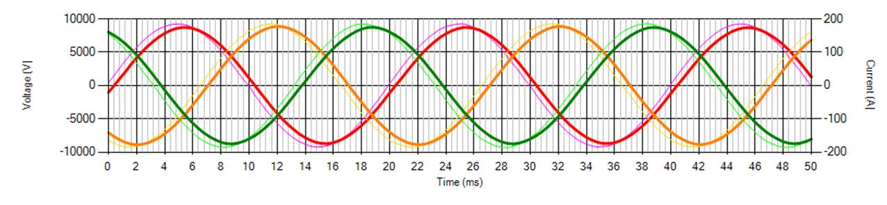 MCSA Article 3 phase voltage and current time waveform